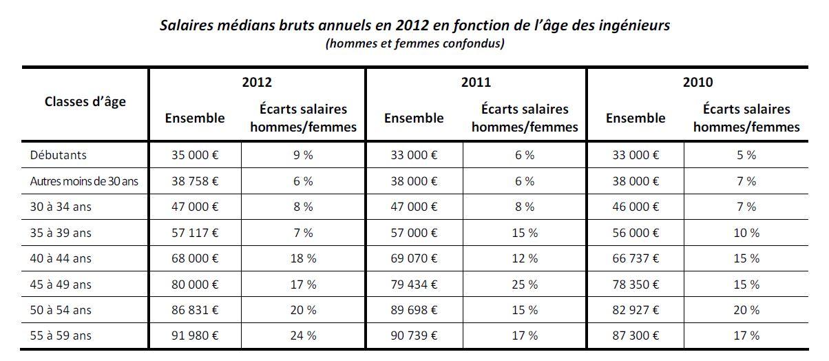 Salaire apprenti boulanger 2013 - Plafond salaire imposable ...