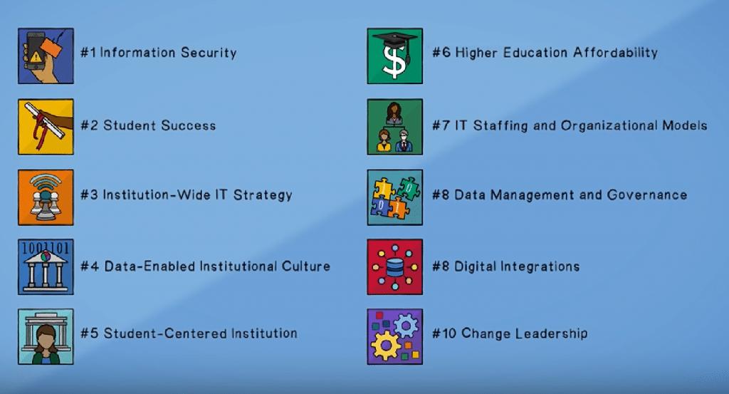 Schéma Top 10 EDUCAUSE - campus intelligent et securité
