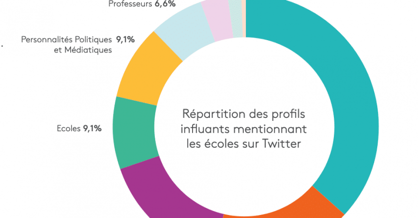 influence médiatique des écoles de management